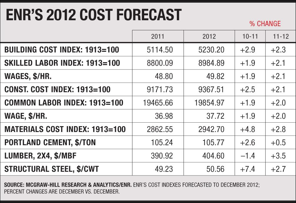 ENR 3Q Cost Report 2011